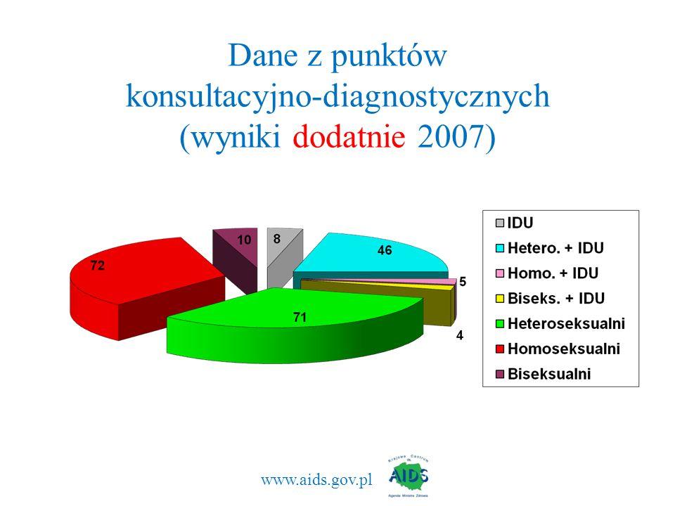 Dane z punktów konsultacyjno-diagnostycznych (wyniki dodatnie 2007)