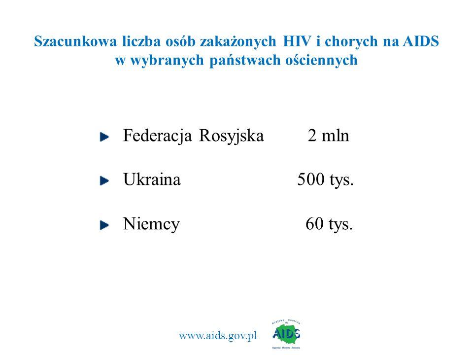 Federacja Rosyjska 2 mln Ukraina 500 tys. Niemcy 60 tys.