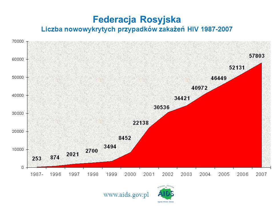 Federacja Rosyjska Liczba nowowykrytych przypadków zakażeń HIV 1987-2007