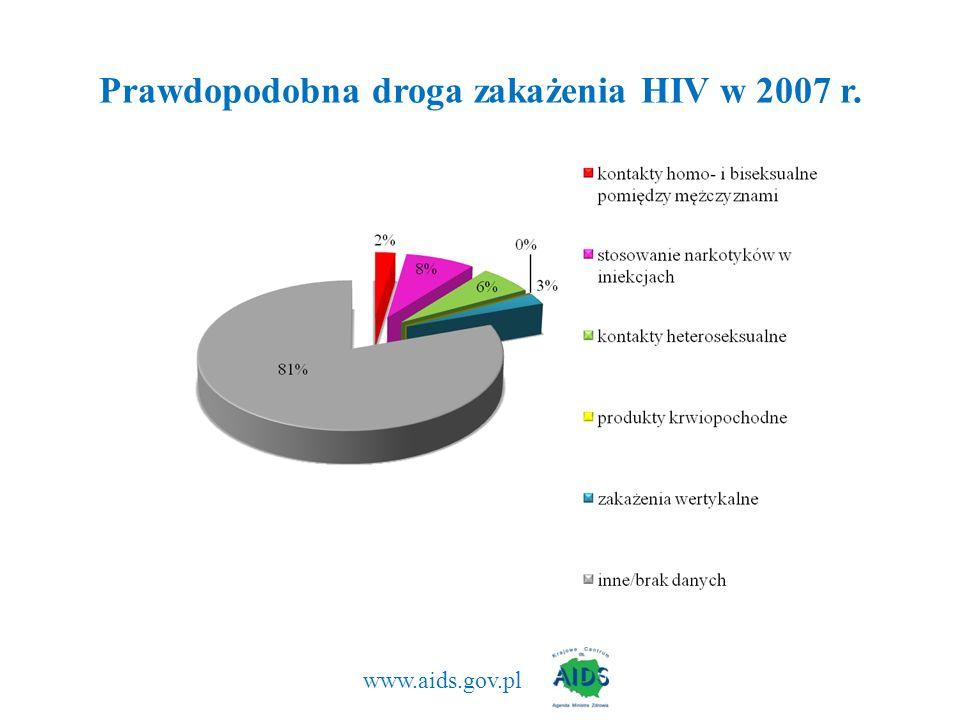 Prawdopodobna droga zakażenia HIV w 2007 r.