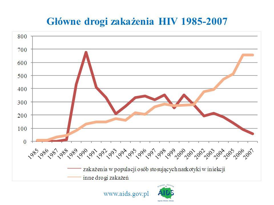 Główne drogi zakażenia HIV 1985-2007