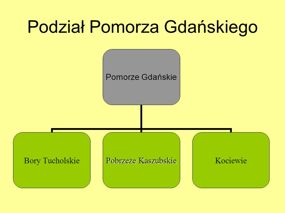 Podział Pomorza Gdańskiego