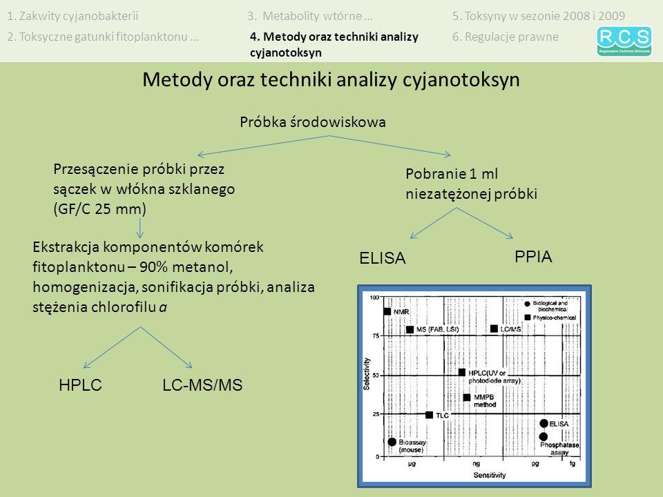 Metody oraz techniki analizy cyjanotoksyn