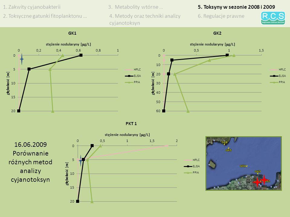 Porównanie różnych metod analizy cyjanotoksyn