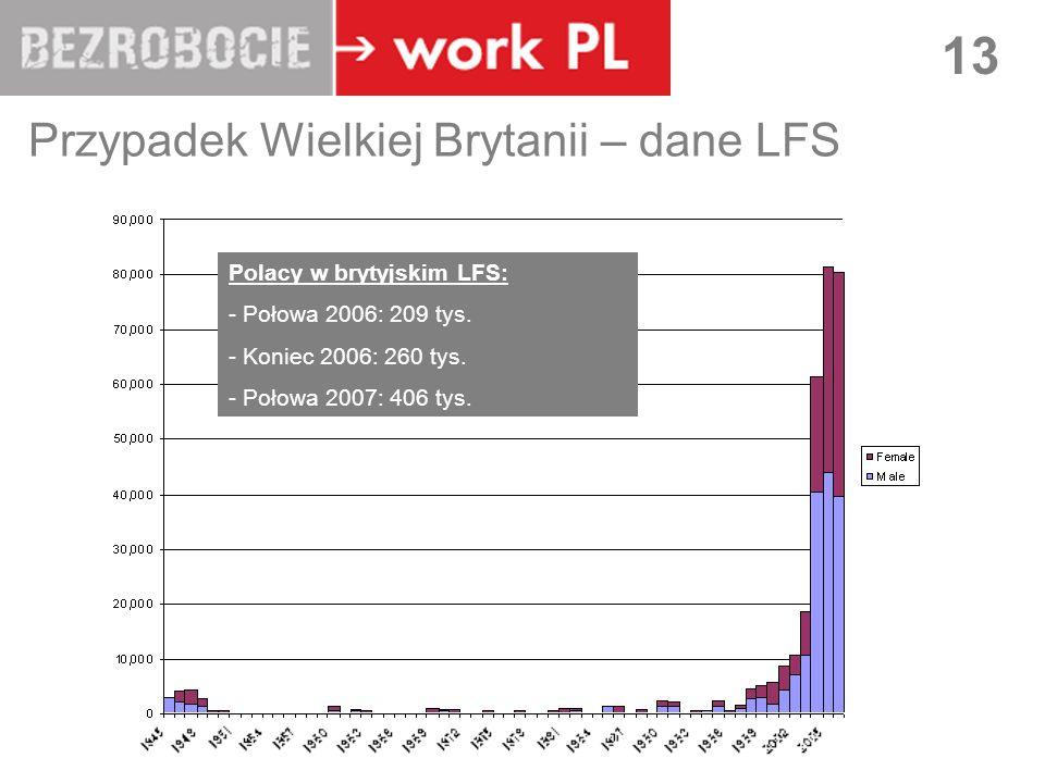 Przypadek Wielkiej Brytanii – dane LFS
