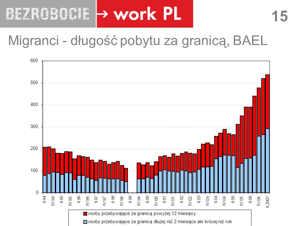 Migranci - długość pobytu za granicą, BAEL