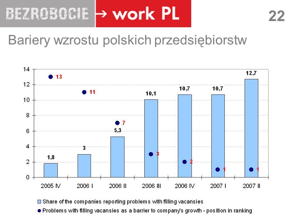 Bariery wzrostu polskich przedsiębiorstw