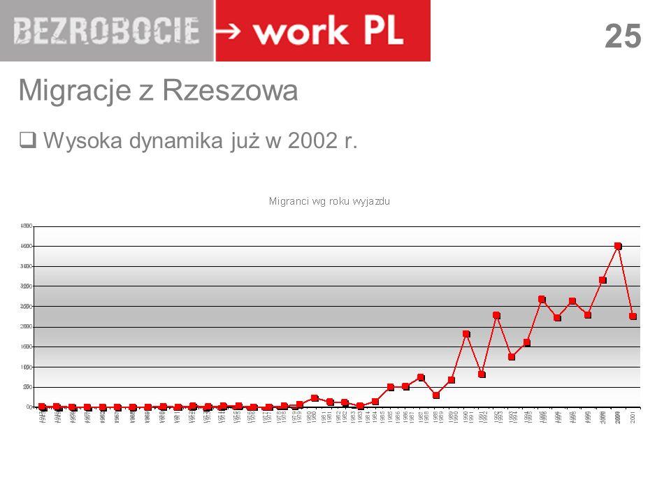 Migracje z Rzeszowa Wysoka dynamika już w 2002 r.