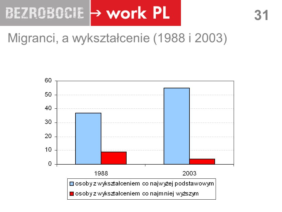 Migranci, a wykształcenie (1988 i 2003)