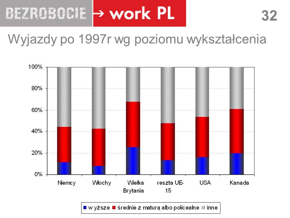 Wyjazdy po 1997r wg poziomu wykształcenia