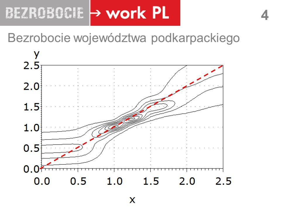 Bezrobocie województwa podkarpackiego