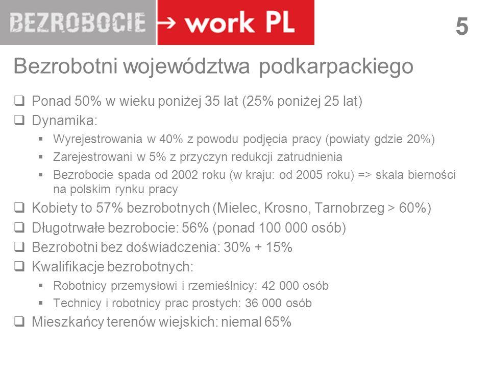 Bezrobotni województwa podkarpackiego