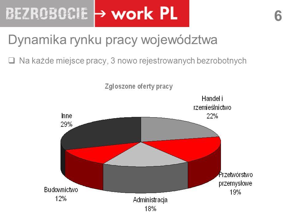 Dynamika rynku pracy województwa