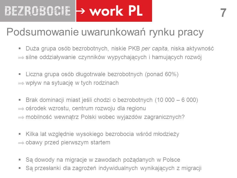 Podsumowanie uwarunkowań rynku pracy