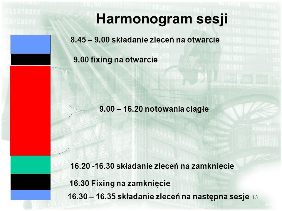 Harmonogram sesji 8.45 – 9.00 składanie zleceń na otwarcie