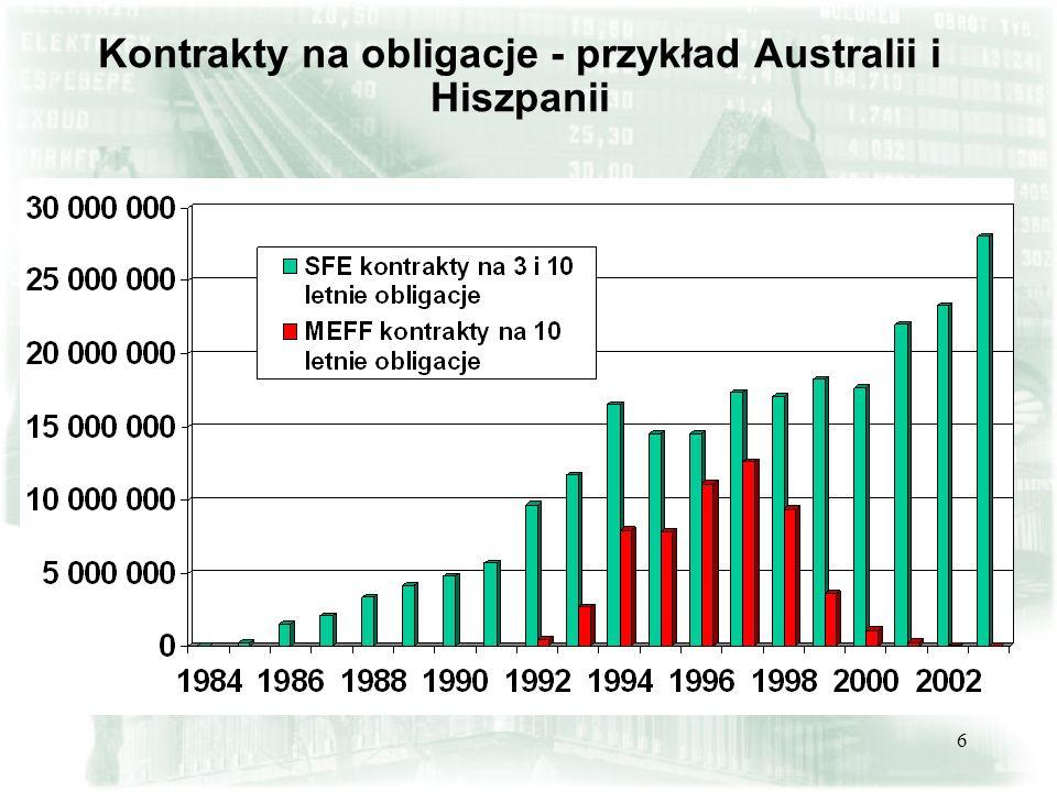 Kontrakty na obligacje - przykład Australii i Hiszpanii