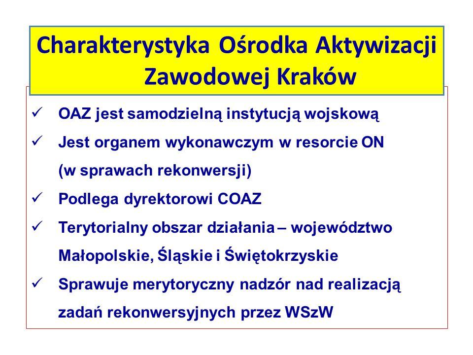 Charakterystyka Ośrodka Aktywizacji Zawodowej Kraków