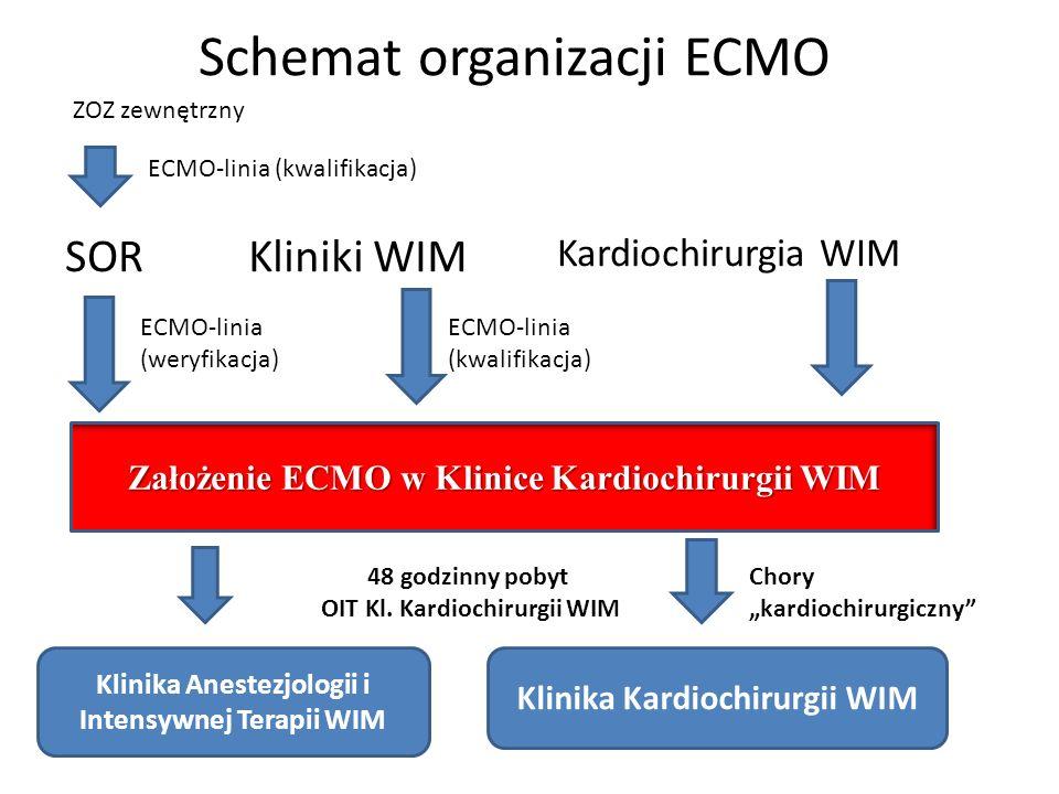 Schemat organizacji ECMO