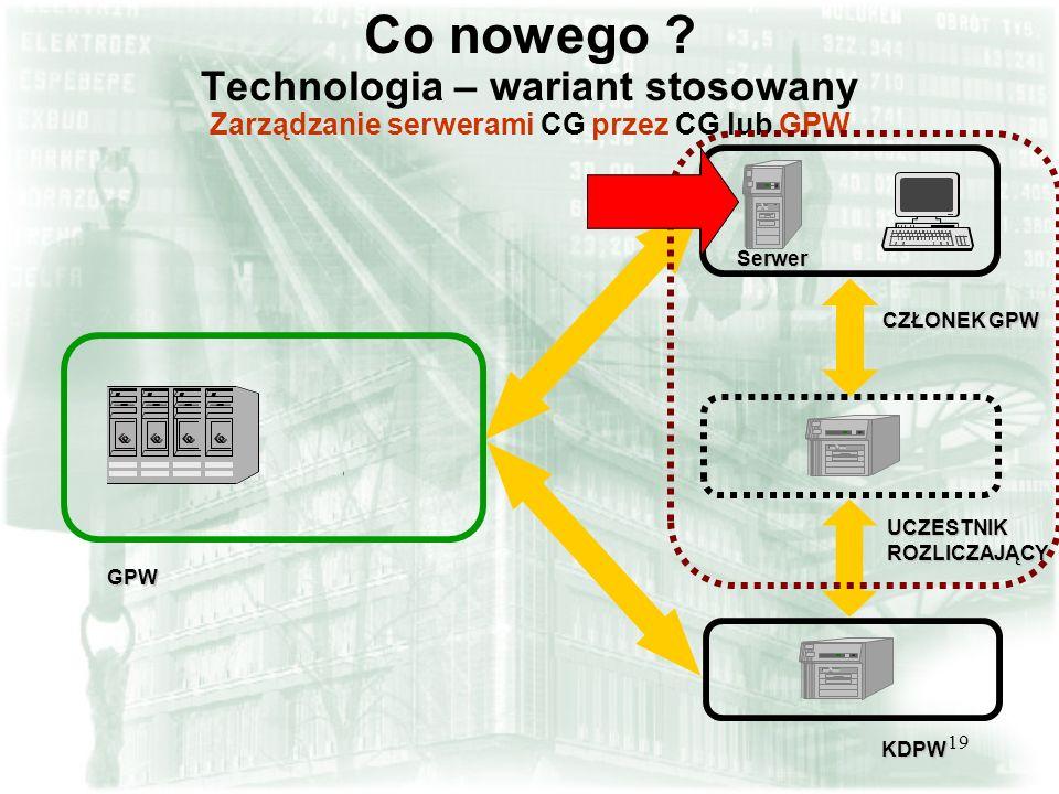 Co nowego Technologia – wariant stosowany Zarządzanie serwerami CG przez CG lub GPW