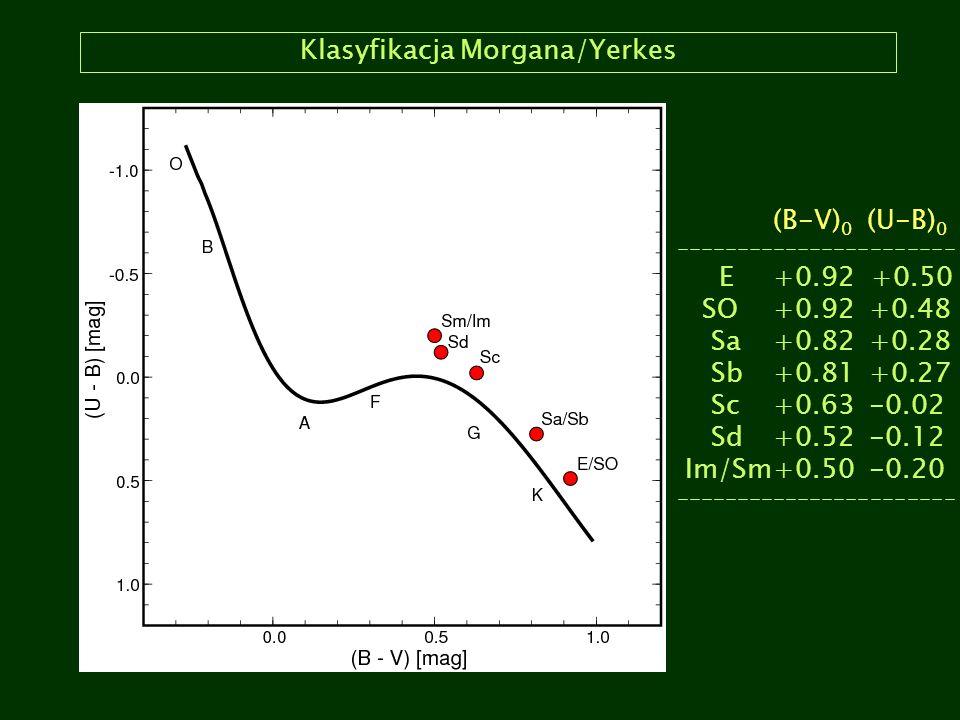 Klasyfikacja Morgana/Yerkes