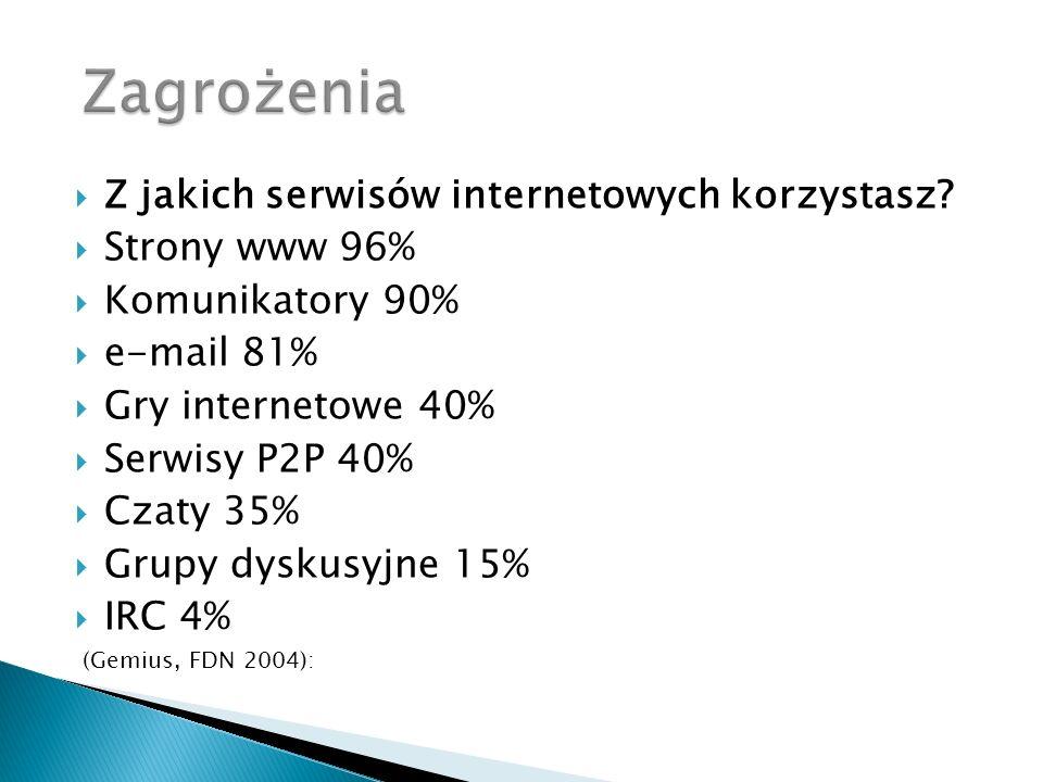 Zagrożenia Z jakich serwisów internetowych korzystasz Strony www 96%