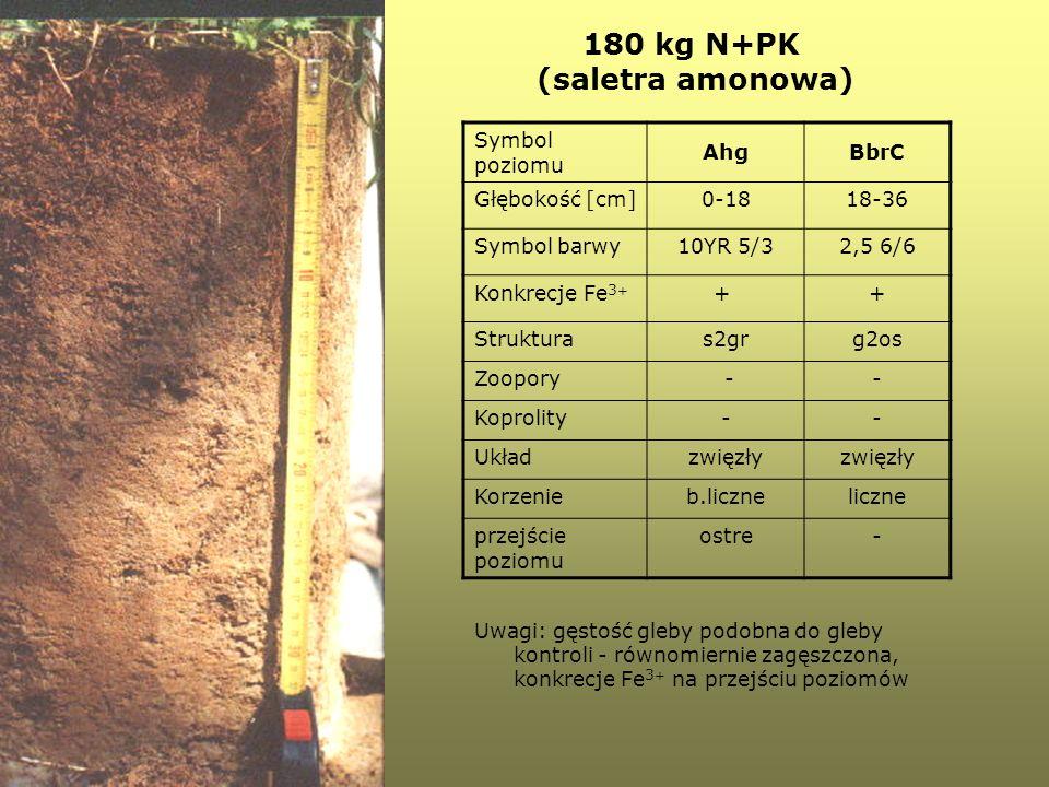 180 kg N+PK (saletra amonowa)