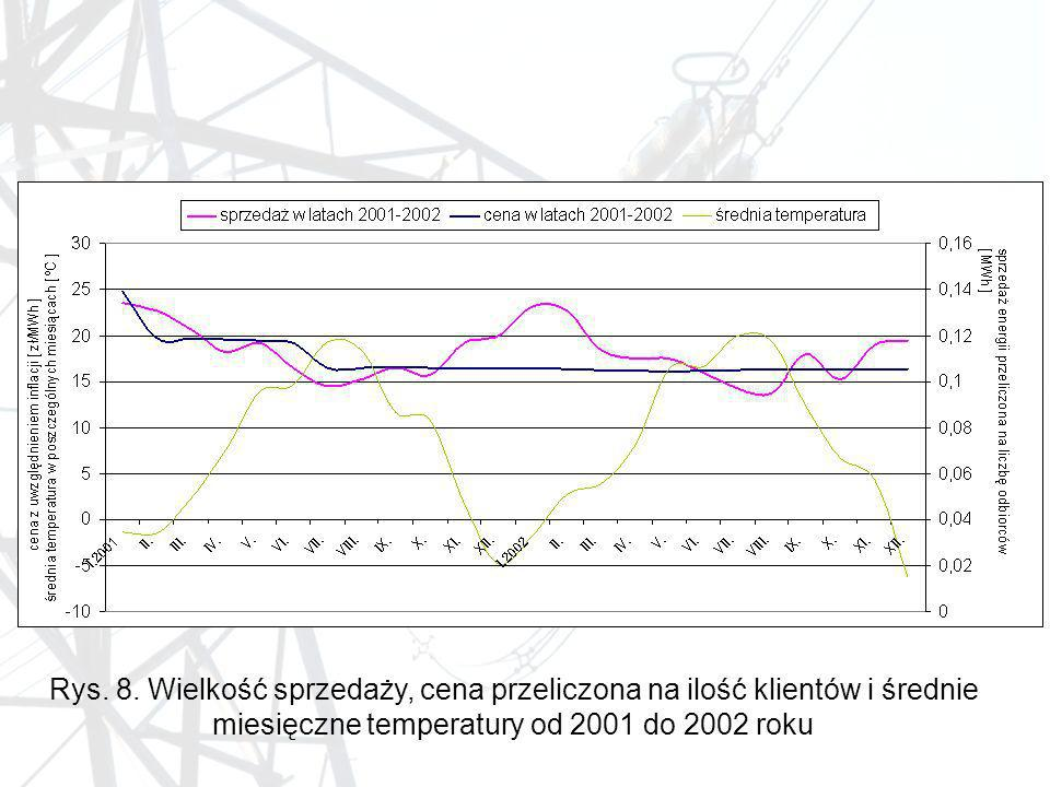 miesięczne temperatury od 2001 do 2002 roku