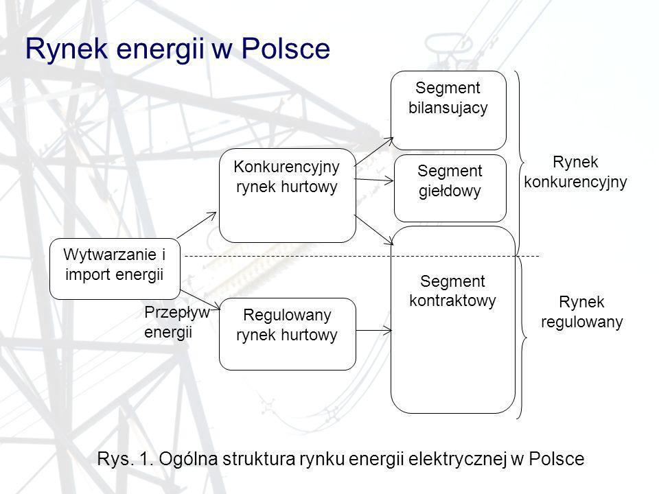 Rynek energii w Polsce Segment. bilansujacy. Konkurencyjny. rynek hurtowy. Rynek konkurencyjny.