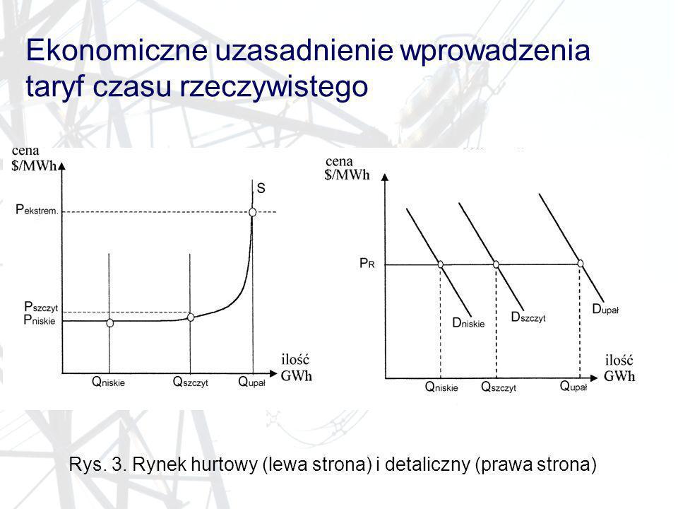 Rys. 3. Rynek hurtowy (lewa strona) i detaliczny (prawa strona)