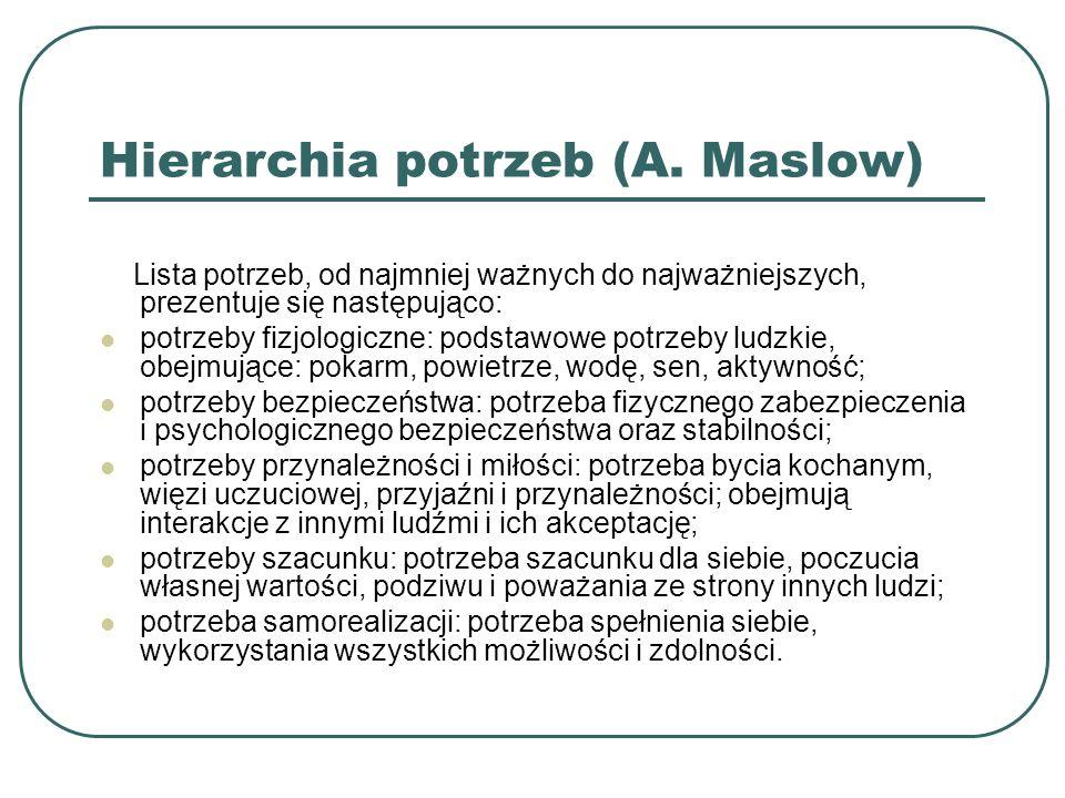 Hierarchia potrzeb (A. Maslow)