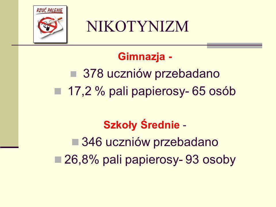 26,8% pali papierosy- 93 osoby