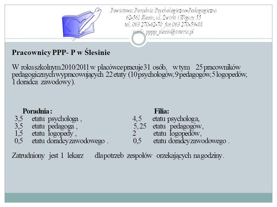 Pracownicy PPP- P w Ślesinie W roku szkolnym 2010/2011 w placówce pracuje 31 osób, w tym 25 pracowników pedagogicznych wypracowujących 22 etaty (10 psychologów, 9 pedagogów, 5 logopedów, 1 doradca zawodowy ).