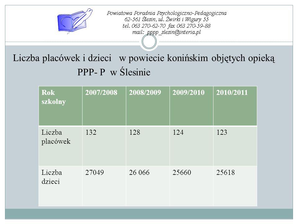 Liczba placówek i dzieci w powiecie konińskim objętych opieką PPP- P w Ślesinie