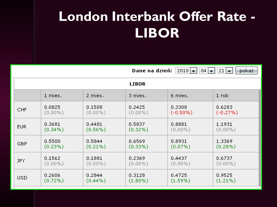 London Interbank Offer Rate - LIBOR