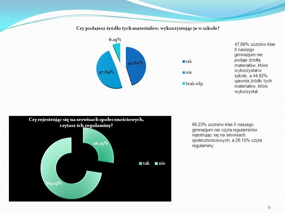 47,69% uczniów klas II naszego gimnazjum nie podaje źródłą materiałów, które wykorzystał w szkole, a 44,62% ujawnia źródło tych materiałów, które wykorzystał.