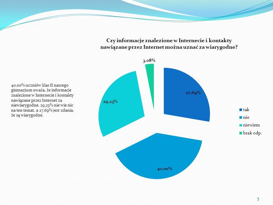 40,00% uczniów klas II naszego gimnazjum uważa, że informacje znalezione w Internecie i kontakty nawiązane przez Internet za niewiarygodne.