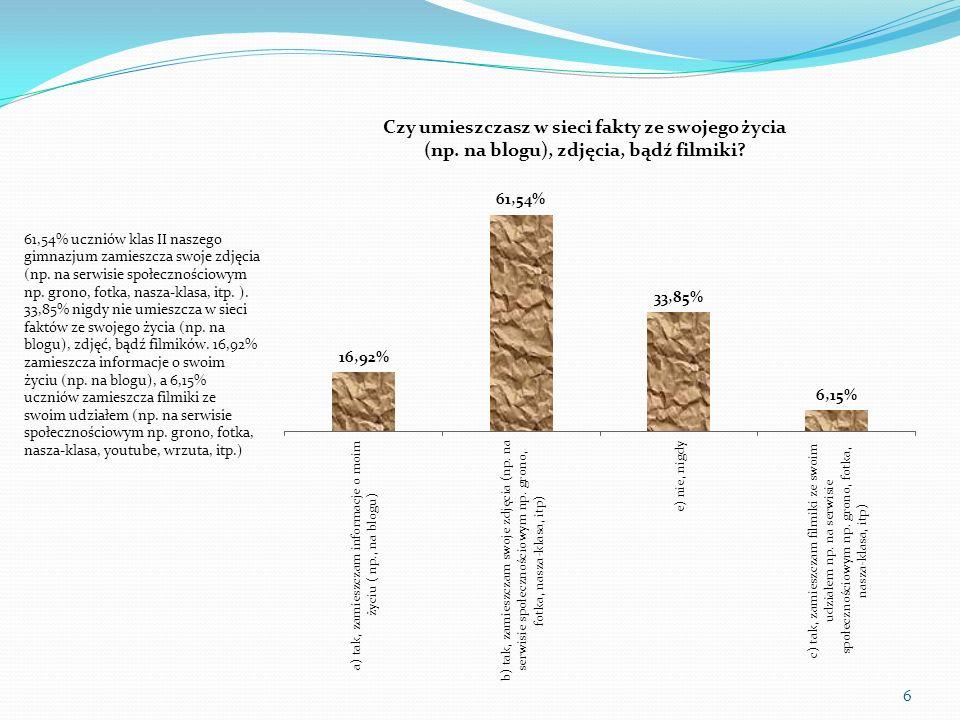 61,54% uczniów klas II naszego gimnazjum zamieszcza swoje zdjęcia (np