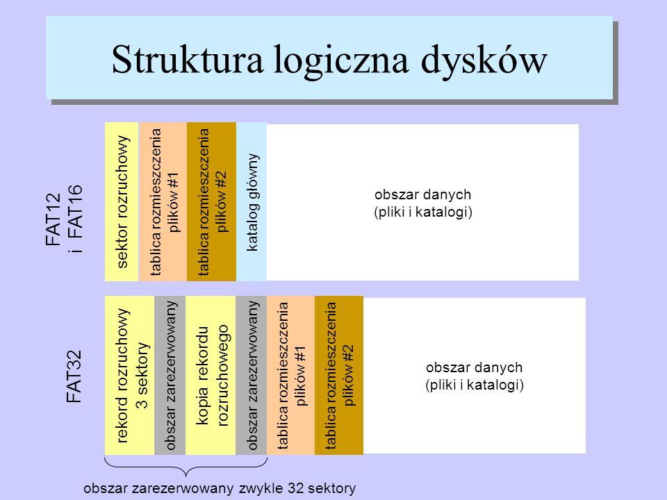 Struktura logiczna dysków