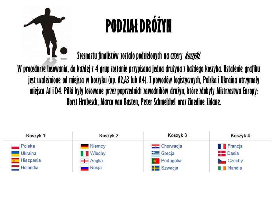 Szesnastu finalistów zostało podzielonych na cztery koszyki.