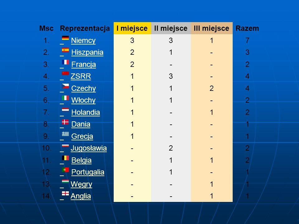 Msc Reprezentacja. I miejsce. II miejsce. III miejsce. Razem. 1. Niemcy. 3. 1. 7. 2. Hiszpania.