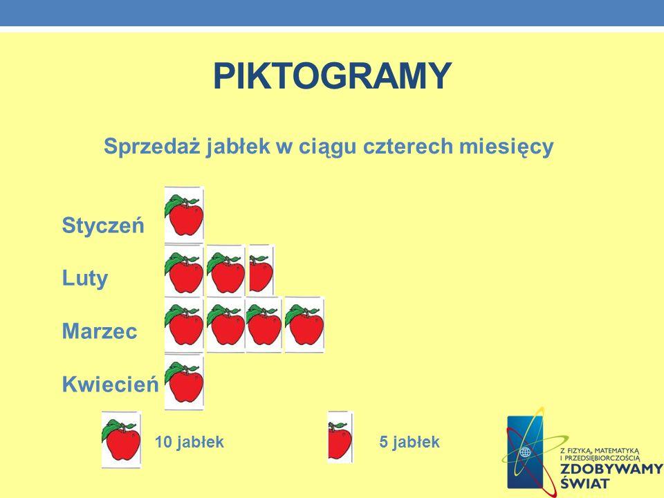 PIKTOGRAMY Sprzedaż jabłek w ciągu czterech miesięcy Styczeń Luty