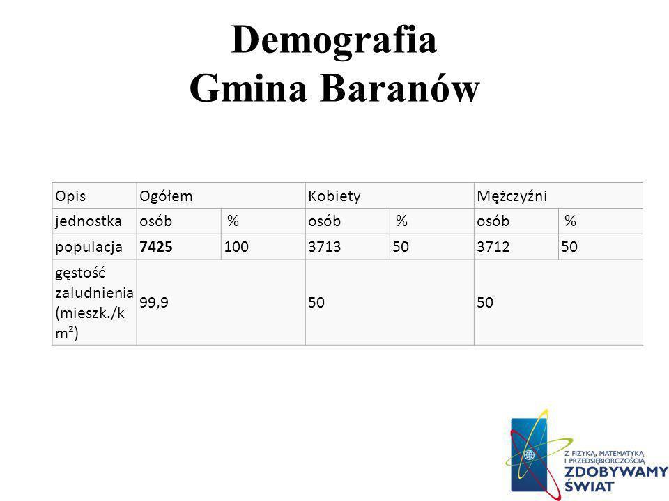 Demografia Gmina Baranów