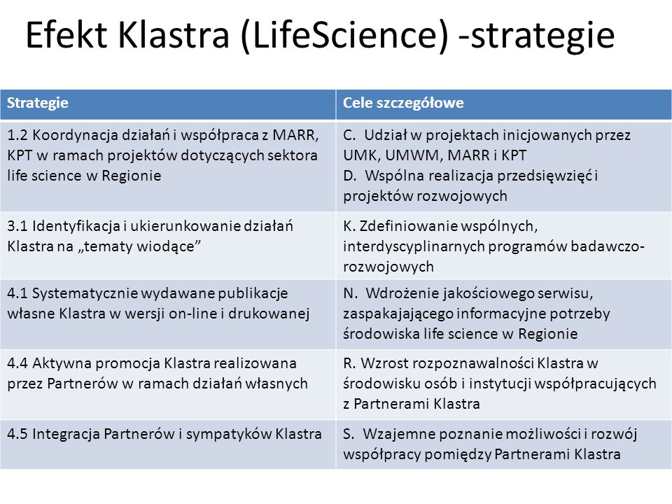 Efekt Klastra (LifeScience) -strategie
