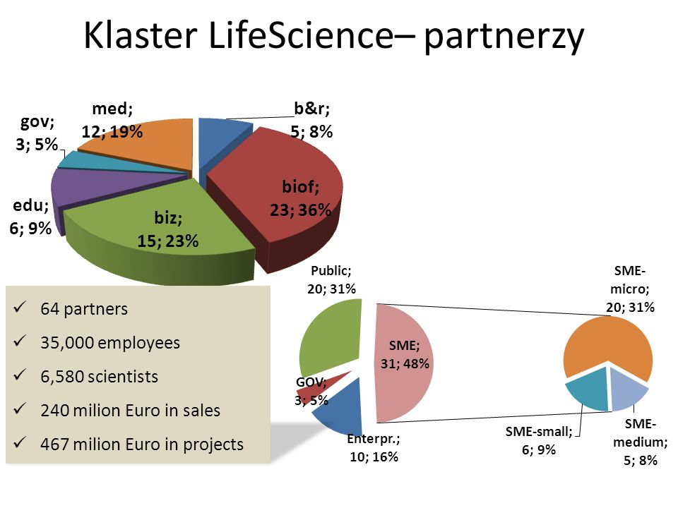 Klaster LifeScience– partnerzy