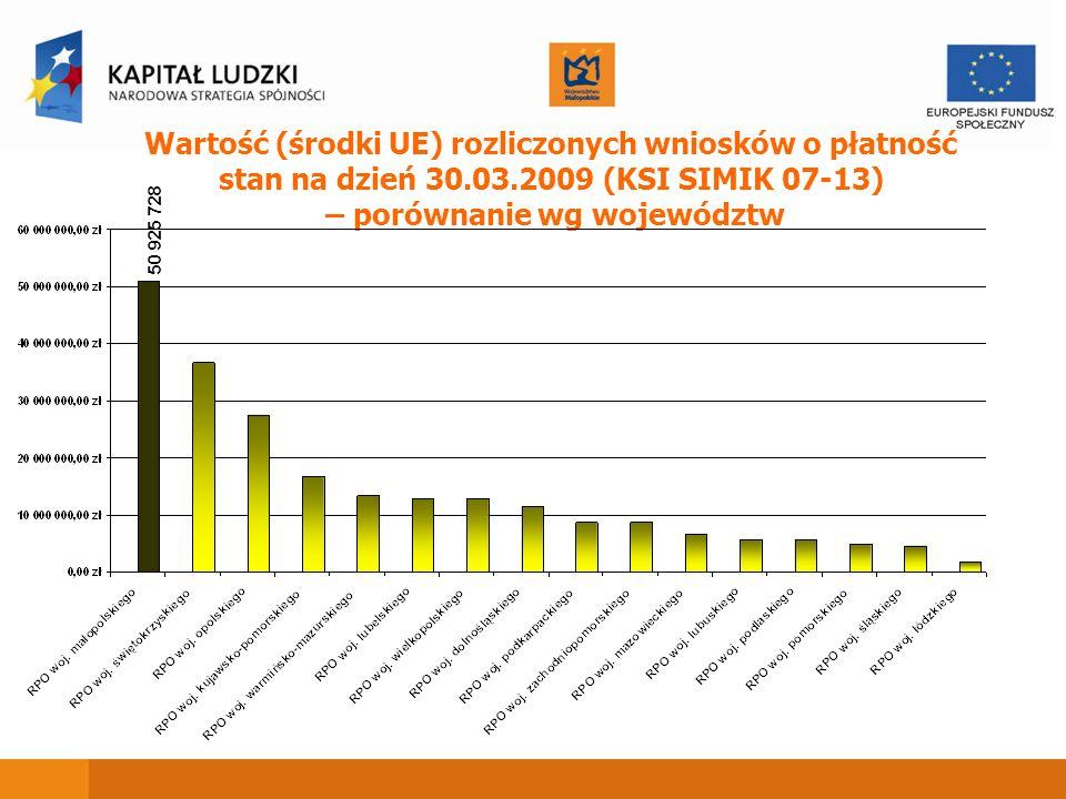 Wartość (środki UE) rozliczonych wniosków o płatność stan na dzień 30