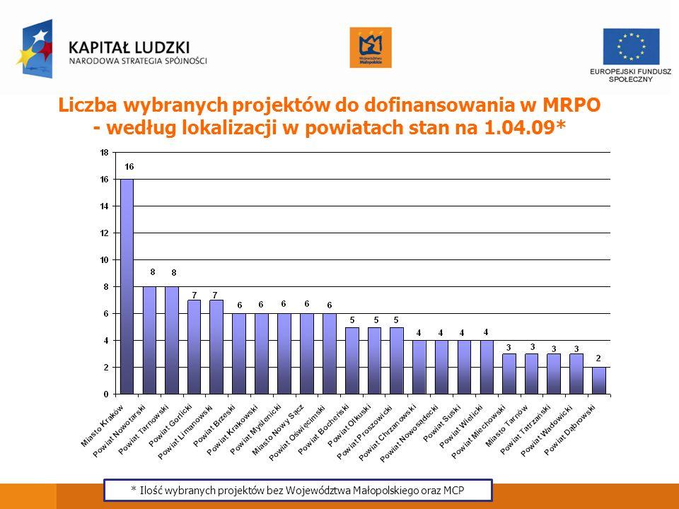 * Ilość wybranych projektów bez Województwa Małopolskiego oraz MCP