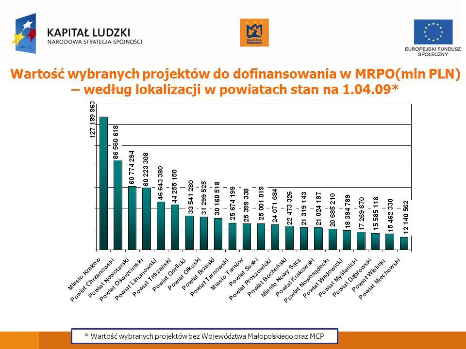 * Wartość wybranych projektów bez Województwa Małopolskiego oraz MCP