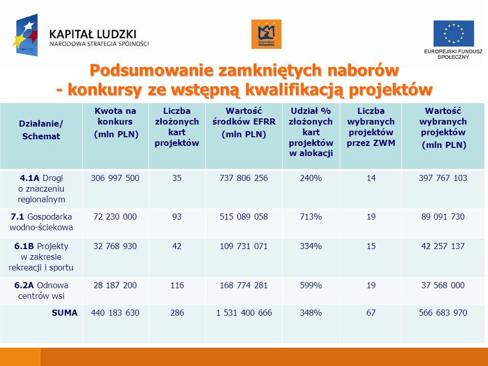 Podsumowanie zamkniętych naborów - konkursy ze wstępną kwalifikacją projektów