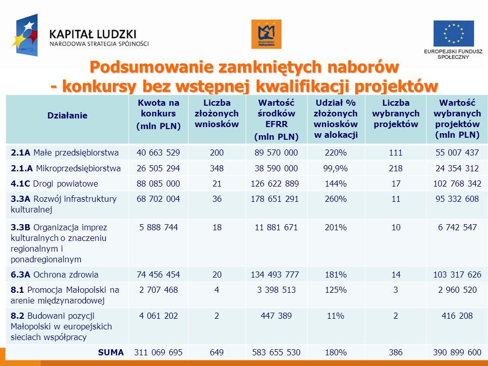 Podsumowanie zamkniętych naborów - konkursy bez wstępnej kwalifikacji projektów