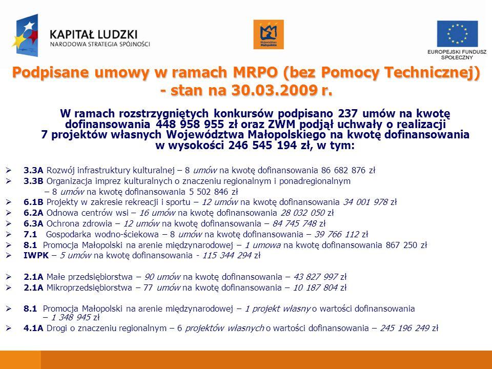 Podpisane umowy w ramach MRPO (bez Pomocy Technicznej) - stan na 30.03.2009 r.